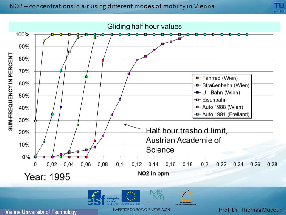 Prof. Dr. Thomas Macoun NO2 – concentrations in air using different modes of mobilty in Vienna