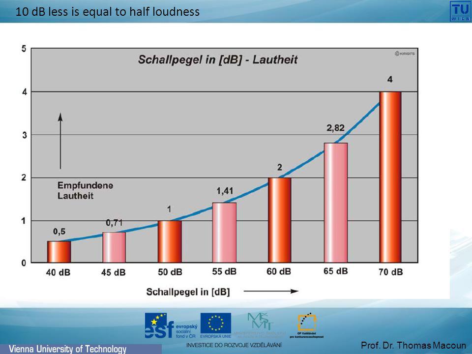 Prof. Dr. Thomas Macoun 10 dB less is equal to half loudness