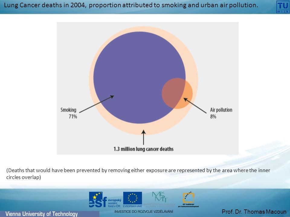 (Deaths that would have been prevented by removing either exposure are represented by the area where the inner circles overlap) Lung Cancer deaths in 2004, proportion attributed to smoking and urban air pollution.