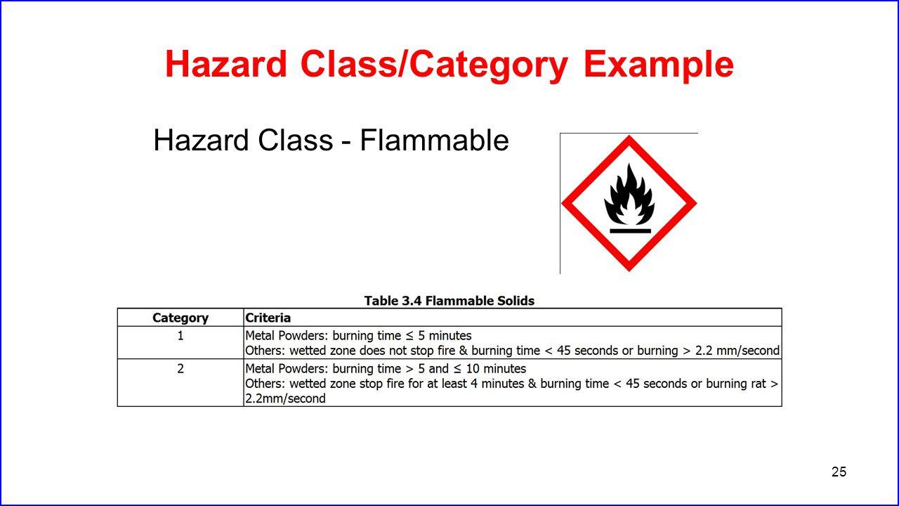 Hazard Class/Category Example Hazard Class - Flammable 25