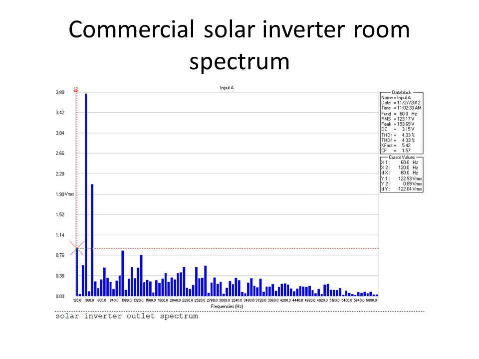 Commercial solar inverter room spectrum