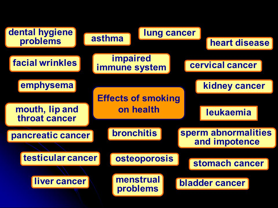 Nicotine Nicotine slows down the body's ability to heal itself- makes the skin dehydrated Nicotine slows down the body's ability to heal itself- makes the skin dehydrated Withdrawal effects- depressed, unable to sleep, irritable, frustration, anger, anxiety, dizziness Withdrawal effects- depressed, unable to sleep, irritable, frustration, anger, anxiety, dizziness