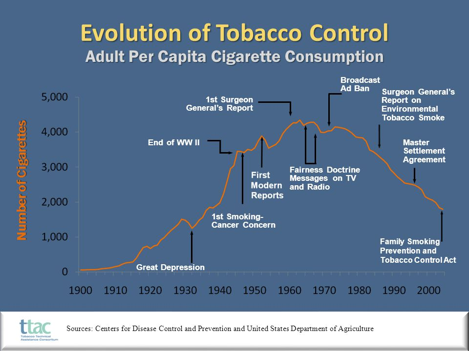Number of Cigarettes Great Depression End of WW II 1st Surgeon General's Report Fairness Doctrine Messages on TV and Radio Broadcast Ad Ban Master Set