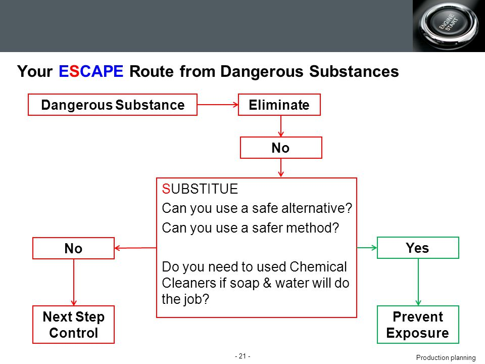 Production planning Your ESCAPE Route from Dangerous Substances SUBSTITUE Can you use a safe alternative.