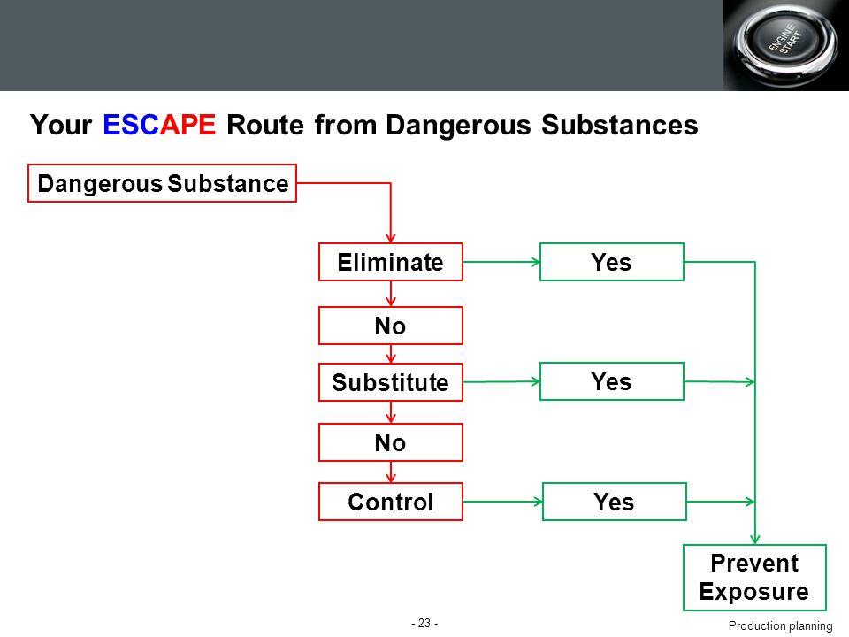 Production planning Your ESCAPE Route from Dangerous Substances - 23 - Dangerous Substance Yes Prevent Exposure Eliminate Substitute No Control Yes