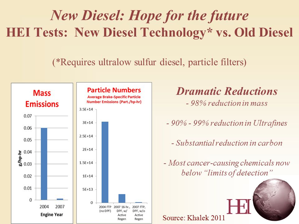 New Diesel: Hope for the future HEI Tests: New Diesel Technology* vs.