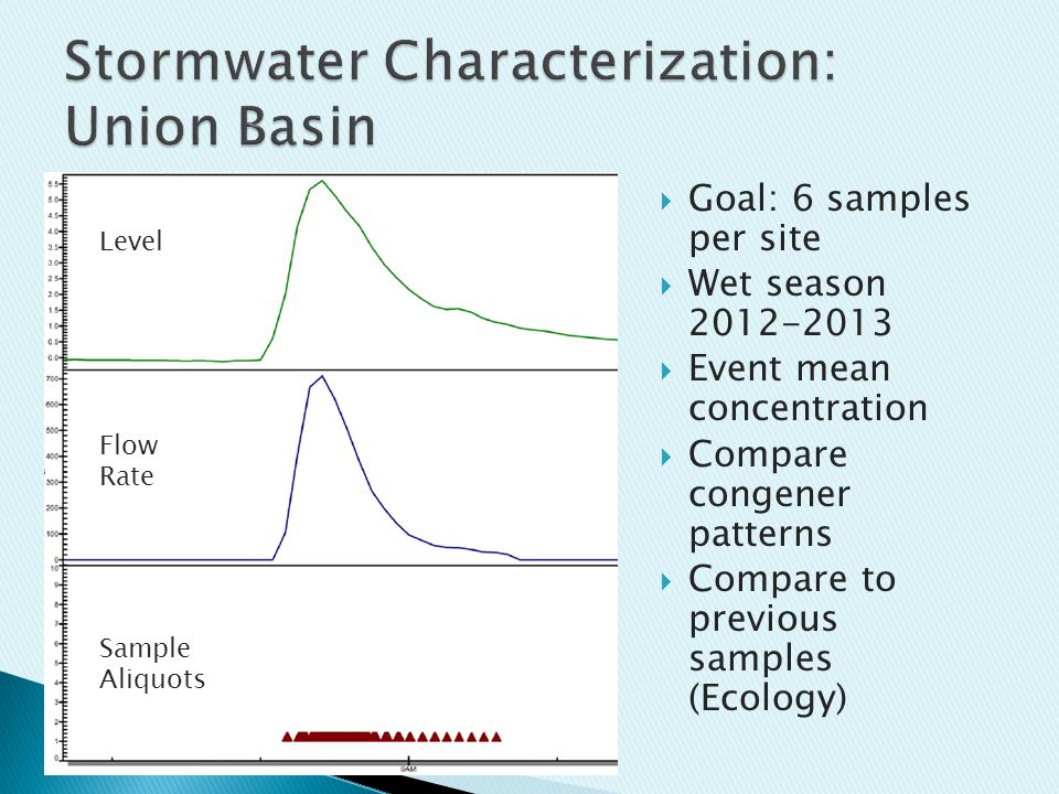  Goal: 6 samples per site  Wet season 2012-2013  Event mean concentration  Compare congener patterns  Compare to previous samples (Ecology) Level Flow Rate Sample Aliquots