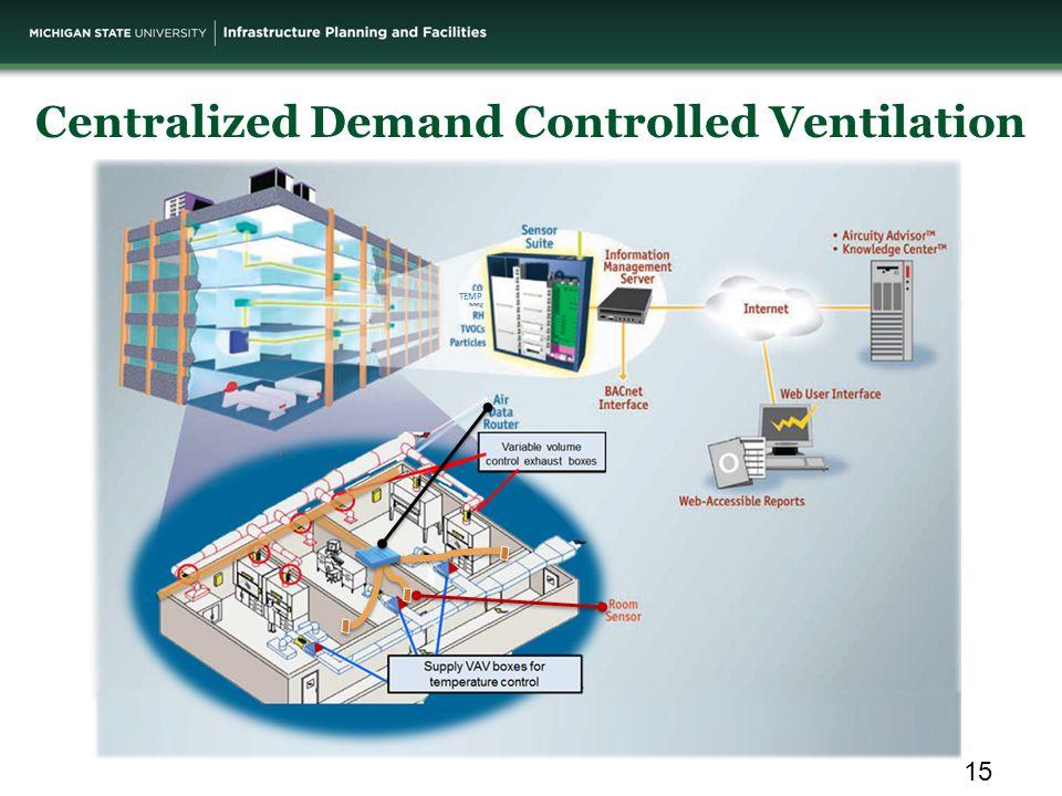 Centralized Demand Controlled Ventilation TEMP 15