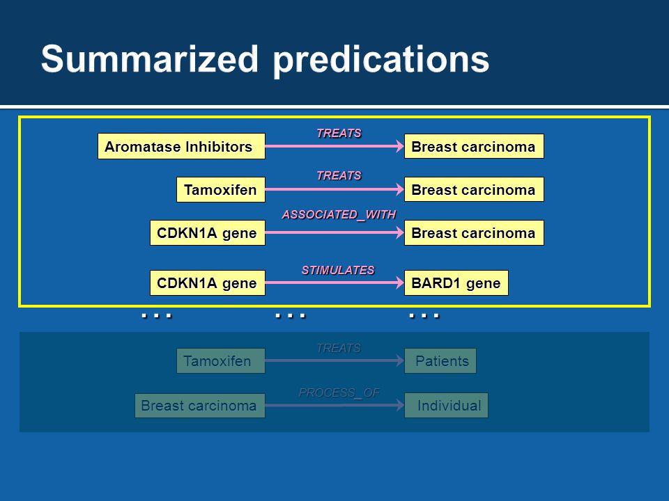 ……………………………… Tamoxifen Breast carcinoma TREATS CDKN1A gene Breast carcinoma ASSOCIATED _ WITH Aromatase Inhibitors Breast carcinoma TREATSTamoxifenPat