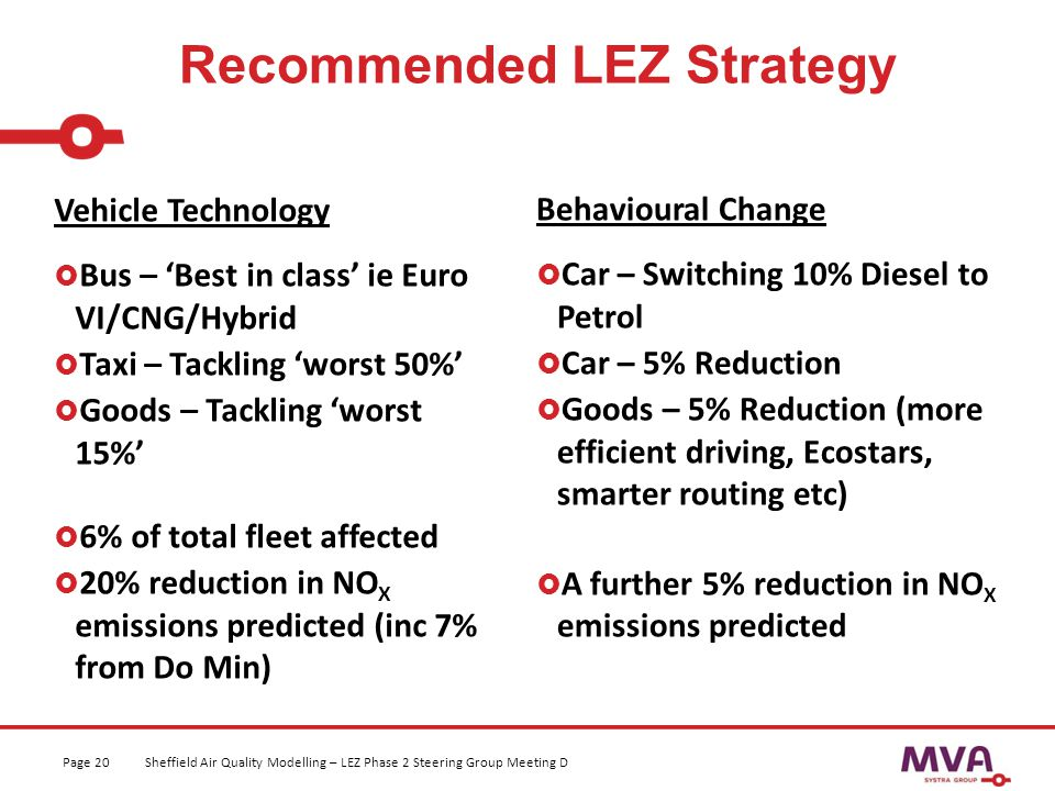 Recommended LEZ Strategy Sheffield Air Quality Modelling – LEZ Phase 2 Steering Group Meeting DPage 20 Vehicle Technology  Bus – 'Best in class' ie Euro VI/CNG/Hybrid  Taxi – Tackling 'worst 50%'  Goods – Tackling 'worst 15%'  6% of total fleet affected  20% reduction in NO X emissions predicted (inc 7% from Do Min) Behavioural Change  Car – Switching 10% Diesel to Petrol  Car – 5% Reduction  Goods – 5% Reduction (more efficient driving, Ecostars, smarter routing etc)  A further 5% reduction in NO X emissions predicted
