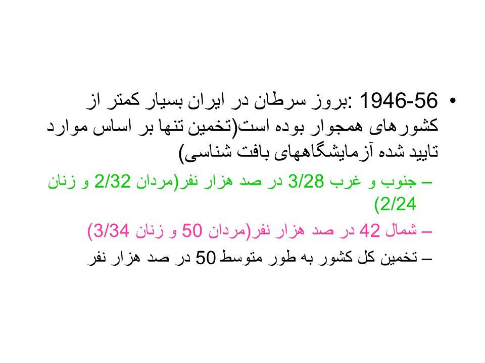 56-1946 : بروز سرطان در ایران بسیار کمتر از کشورهای همجوار بوده است ( تخمین تنها بر اساس موارد تایید شده آزمایشگاههای بافت شناسی ) –جنوب و غرب 3/28 در صد هزار نفر ( مردان 2/32 و زنان 2/24) –شمال 42 در صد هزار نفر ( مردان 50 و زنان 3/34) –تخمین کل کشور به طور متوسط 50 در صد هزار نفر