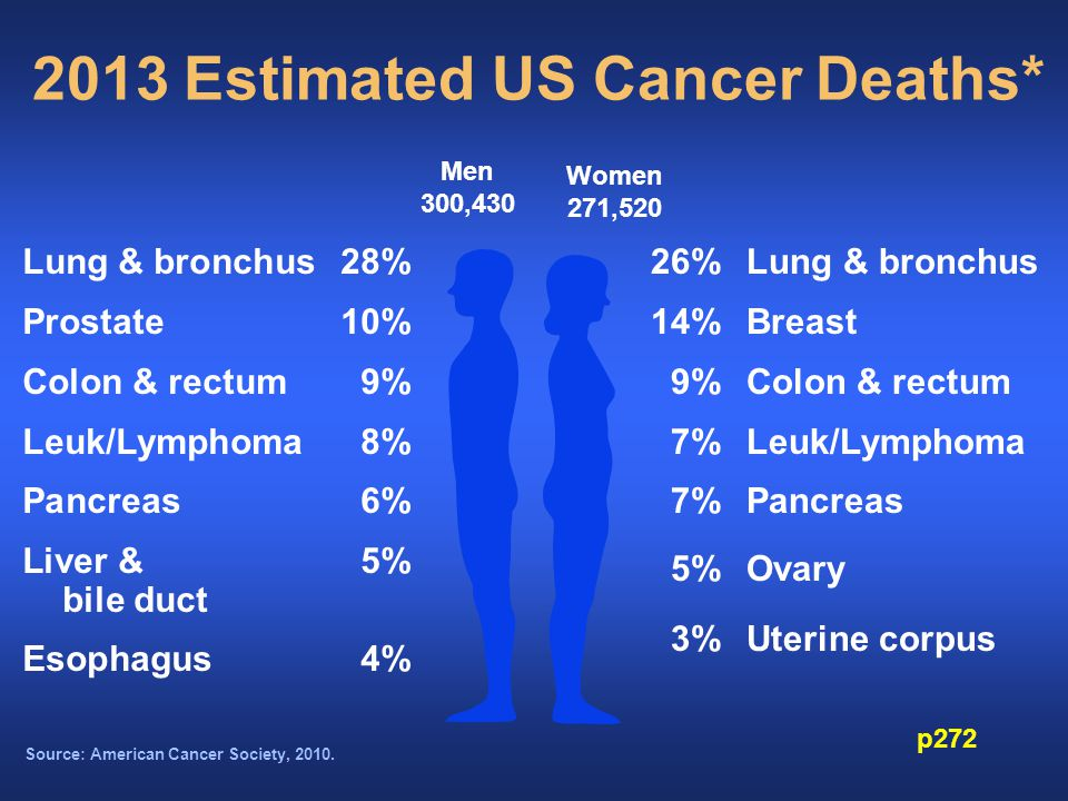 Source: American Cancer Society, 2010.
