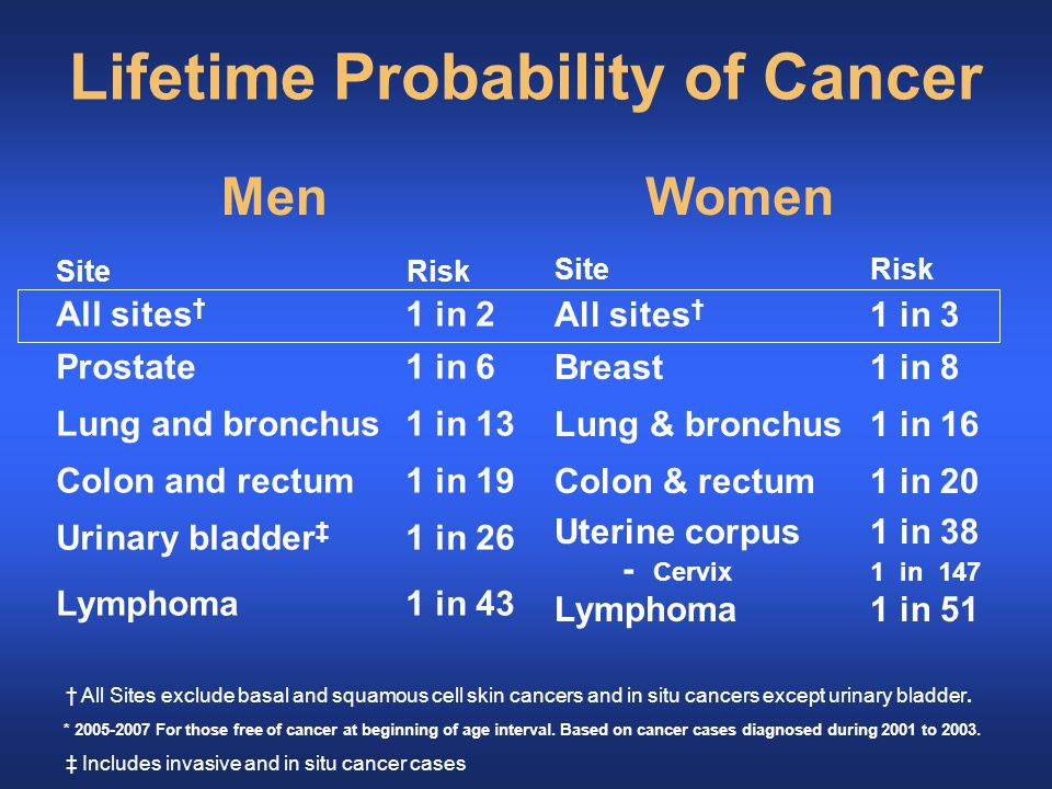 Lifetime Probability of Cancer * 2005-2007 For those free of cancer at beginning of age interval.