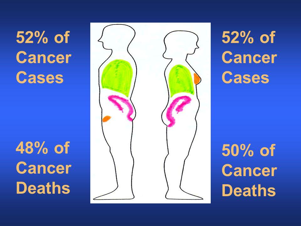 4 Most Prevalent Sites 48% of Cancer Deaths 50% of Cancer Deaths 52% of Cancer Cases