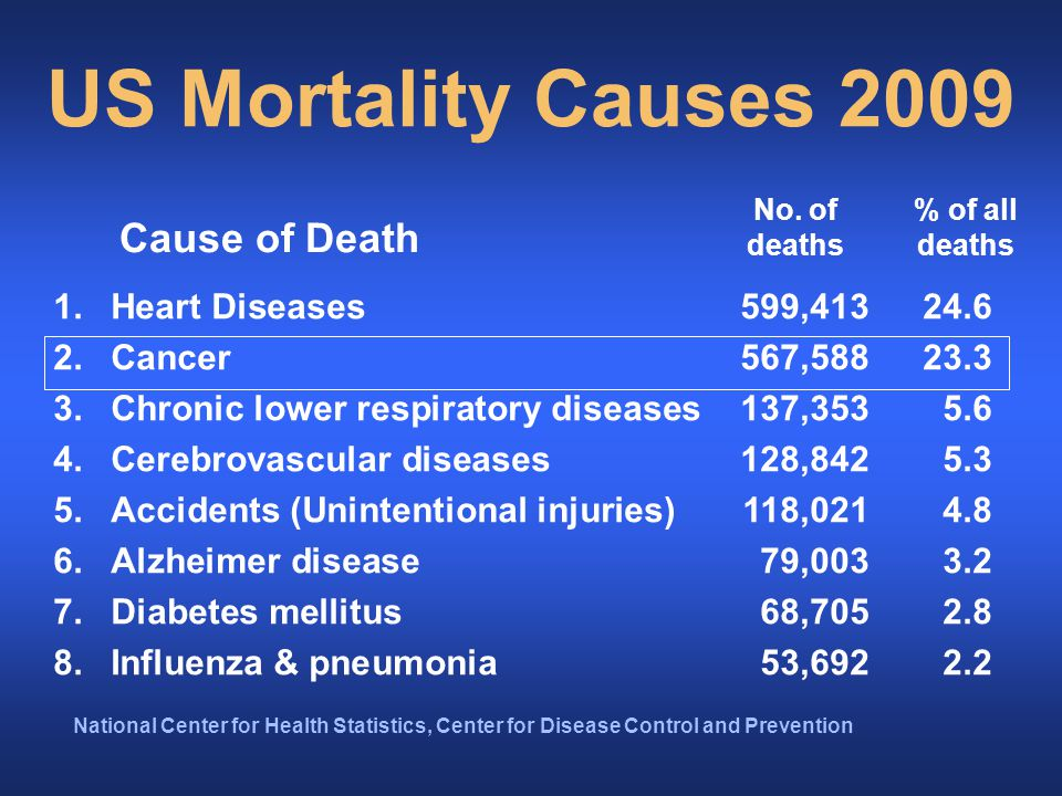 Relative Importance of Cancer 2 nd overall cause of death –after Heart Disease –before COPD, CVA, Accidents 4 th cause of death before age 19 –after Accidents, Homicide and Suicide –before Congenital Anomalies and Heart Disease –2 nd cause before age 14 Exclusions –Non-melanoma skin cancers (~3,500,000) –CIS except bladder (125,940 breast & melanoma)