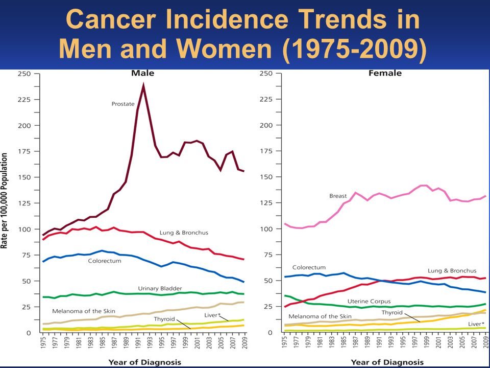 Cancer Mortality by Age and Type
