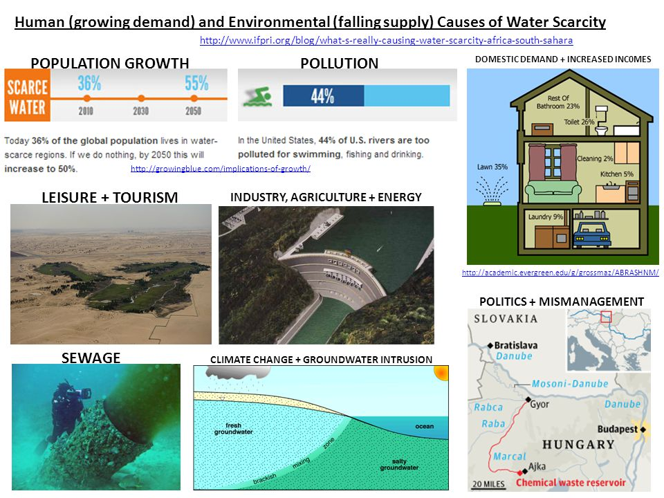 Human (growing demand) and Environmental (falling supply) Causes of Water Scarcity POPULATION GROWTHPOLLUTION DOMESTIC DEMAND + INCREASED INC0MES http://academic.evergreen.edu/g/grossmaz/ABRASHNM/ http://growingblue.com/implications-of-growth/ LEISURE + TOURISM INDUSTRY, AGRICULTURE + ENERGY SEWAGE CLIMATE CHANGE + GROUNDWATER INTRUSION POLITICS + MISMANAGEMENT http://www.ifpri.org/blog/what-s-really-causing-water-scarcity-africa-south-sahara