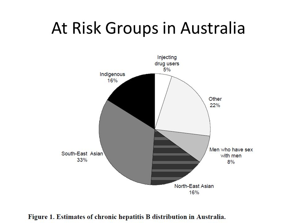 At Risk Groups in Australia