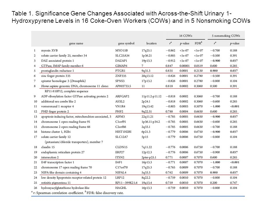 Table 1. Significance Gene Changes Associated with Across-the-Shift Urinary 1- Hydroxypyrene Levels in 16 Coke-Oven Workers (COWs) and in 5 Nonsmoking