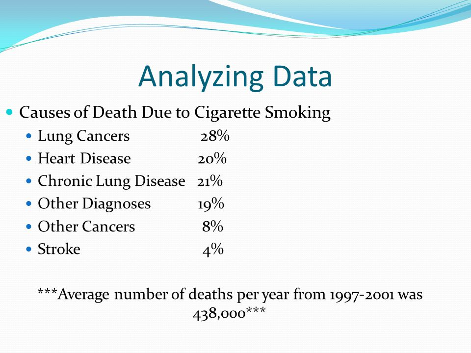 Analyzing Data Causes of Death Due to Cigarette Smoking Lung Cancers 28% Heart Disease 20% Chronic Lung Disease 21% Other Diagnoses 19% Other Cancers 8% Stroke 4% ***Average number of deaths per year from 1997-2001 was 438,000***