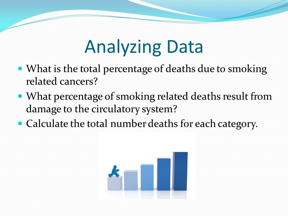 Analyzing Data What is the total percentage of deaths due to smoking related cancers.
