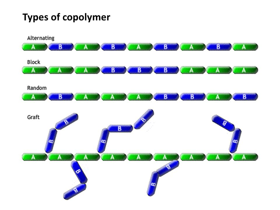 Types of copolymer