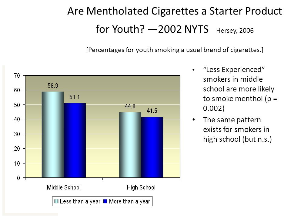 10 Are Mentholated Cigarettes a Starter Product for Youth.