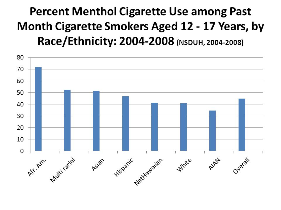 Percent Menthol Cigarette Use among Past Month Cigarette Smokers Aged 12 - 17 Years, by Race/Ethnicity: 2004-2008 (NSDUH, 2004-2008)