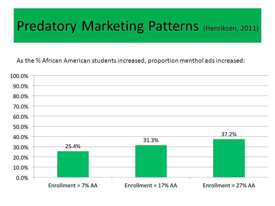 Predatory Marketing Patterns (Henriksen, 2011) As the % African American students increased, proportion menthol ads increased: