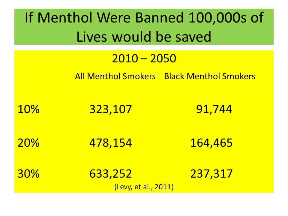 If Menthol Were Banned 100,000s of Lives would be saved 2010 – 2050 All Menthol Smokers Black Menthol Smokers 10% 323,107 91,744 20% 478,154164,465 30% 633,252237,317 (Levy, et al., 2011)
