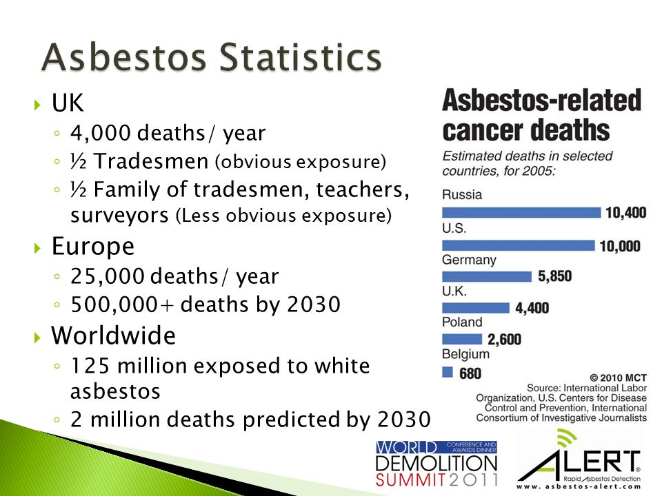  UK ◦ 4,000 deaths/ year ◦ ½ Tradesmen (obvious exposure) ◦ ½ Family of tradesmen, teachers, surveyors (Less obvious exposure)  Europe ◦ 25,000 deaths/ year ◦ 500,000+ deaths by 2030  Worldwide ◦ 125 million exposed to white asbestos ◦ 2 million deaths predicted by 2030