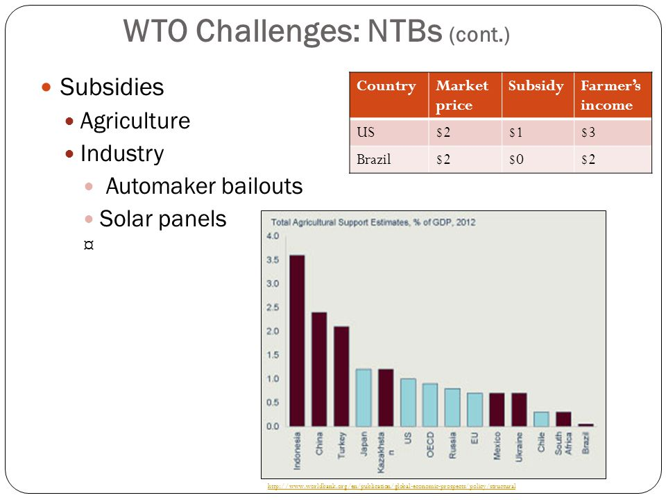 WTO Challenges: NTBs (cont.) Subsidies Agriculture Industry Automaker bailouts Solar panels ¤ CountryMarket price SubsidyFarmer's income US$2$1$3 Brazil$2$0$2 http://www.worldbank.org/en/publication/global-economic-prospects/policy/structural
