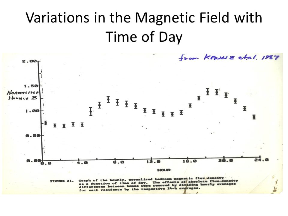 Variations in the Magnetic Field with Time of Day 1