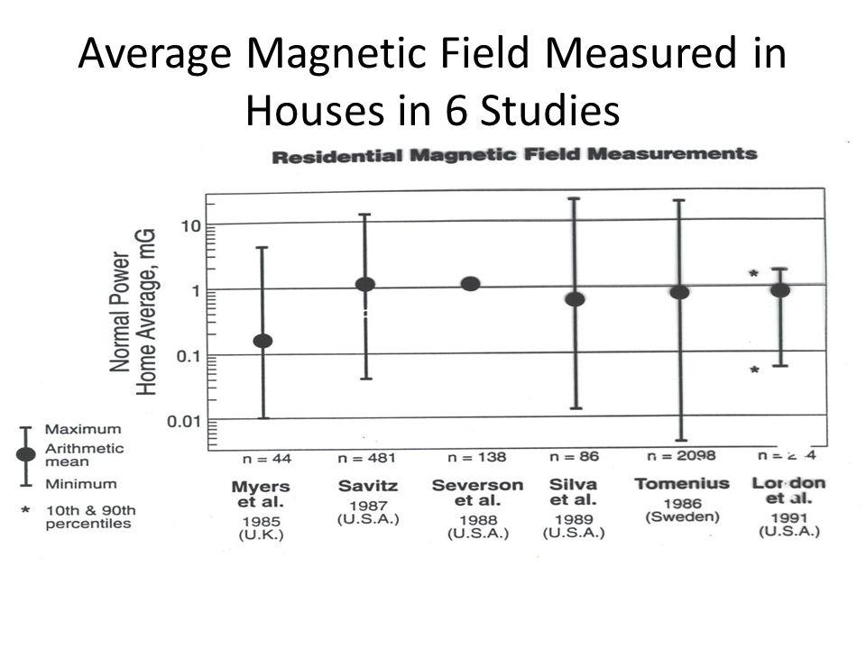 Average Magnetic Field Measured in Houses in 6 Studies 1