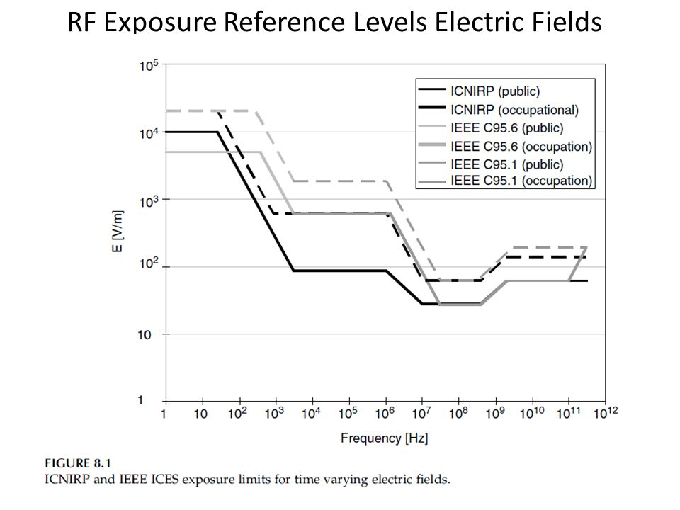 RF Exposure Reference Levels Electric Fields