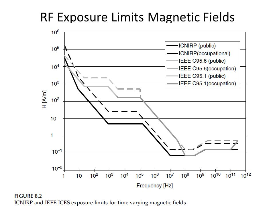 RF Exposure Limits Magnetic Fields