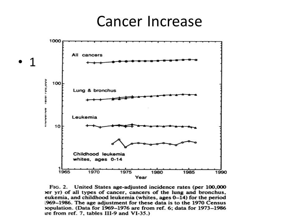 Cancer Increase 1