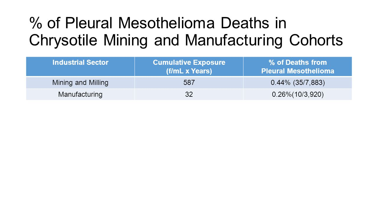 Industrial SectorCumulative Exposure (f/mL x Years) % of Deaths from Pleural Mesothelioma Mining and Milling5870.44% (35/7,883) Manufacturing320.26%(1