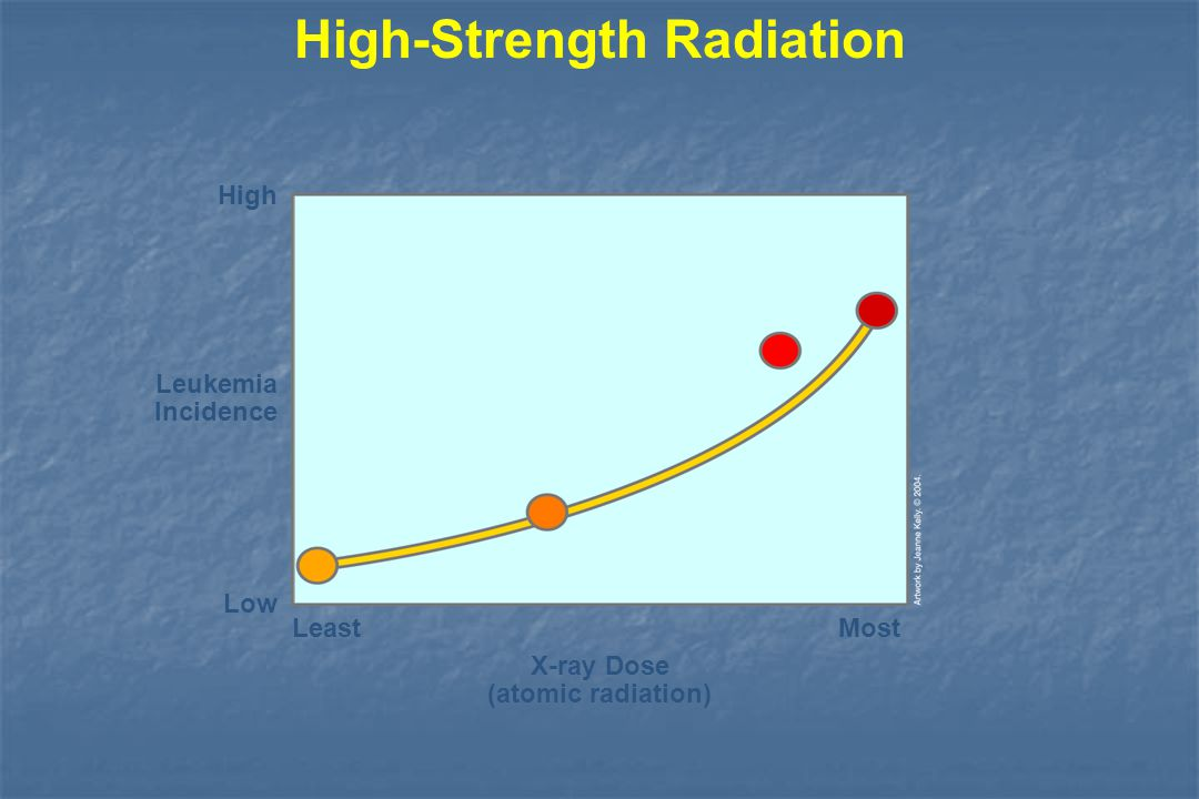 Low-Strength Radiation Annual Sunshine (UV radiation) Skin Cancer Incidence Most Dallas Pittsburgh High Detroit Low Least