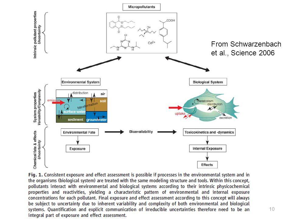 10 From Schwarzenbach et al., Science 2006