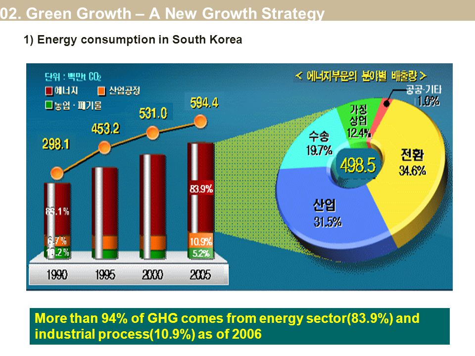 14 More than 94% of GHG comes from energy sector(83.9%) and industrial process(10.9%) as of 2006 1) Energy consumption in South Korea 02.