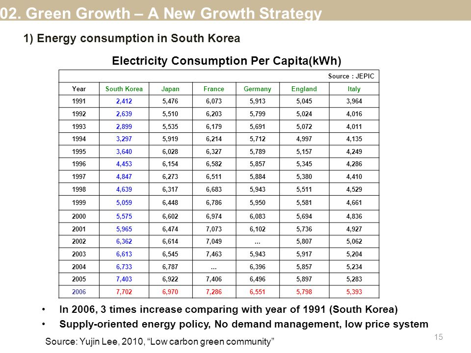 Electricity Consumption Per Capita(kWh) In 2006, 3 times increase comparing with year of 1991 (South Korea) Supply-oriented energy policy, No demand management, low price system Source : JEPIC YearSouth KoreaJapanFranceGermanyEnglandItaly 19912,4125,4766,0735,9135,0453,964 19922,6395,5106,2035,7995,0244,016 19932,8995,5356,1795,6915,0724,011 19943,2975,9196,2145,7124,9974,135 19953,6406,0286,3275,7895,1574,249 19964,4536,1546,5825,8575,3454,286 19974,8476,2736,5115,8845,3804,410 19984,6396,3176,6835,9435,5114,529 19995,0596,4486,7865,9505,5814,661 20005,5756,6026,9746,0835,6944,836 20015,9656,4747,0736,1025,7364,927 20026,3626,6147,049...5,8075,062 20036,6136,5457,4635,9435,9175,204 20046,7336,787...6,3965,8575,234 20057,4036,9227,4066,4965,8975,283 20067,7026,9707,2866,5515,7985,393 Source: Yujin Lee, 2010, Low carbon green community 02.