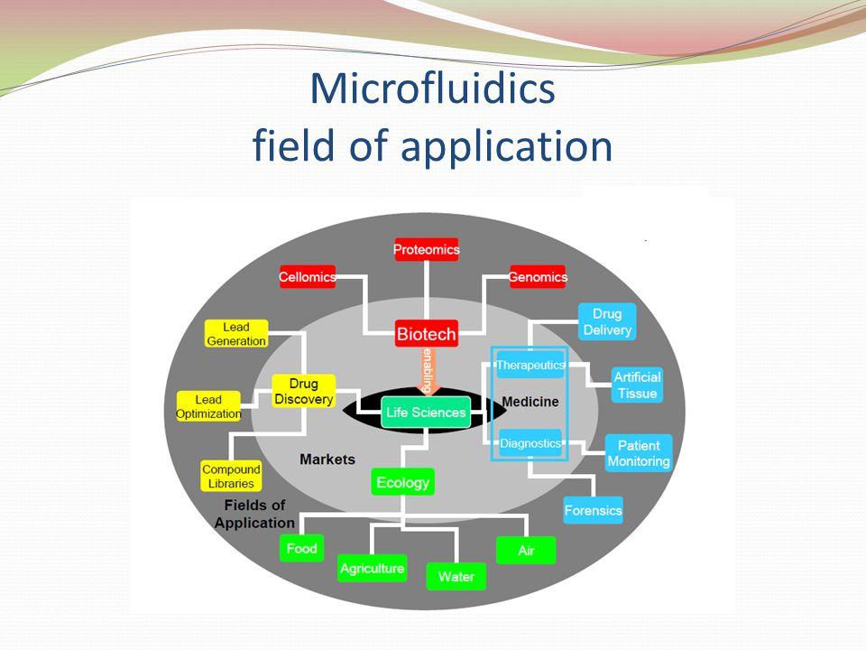 Microfluidics field of application