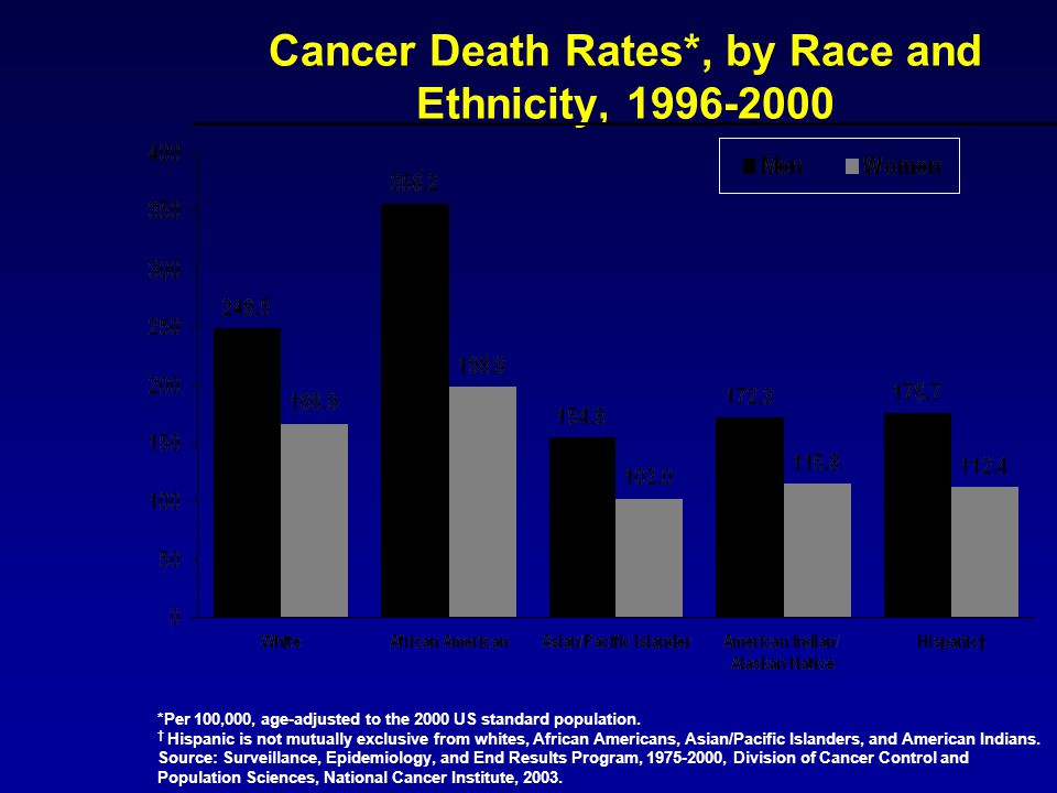 Cancer Death Rates*, by Race and Ethnicity, 1996-2000 *Per 100,000, age-adjusted to the 2000 US standard population. † Hispanic is not mutually exclus