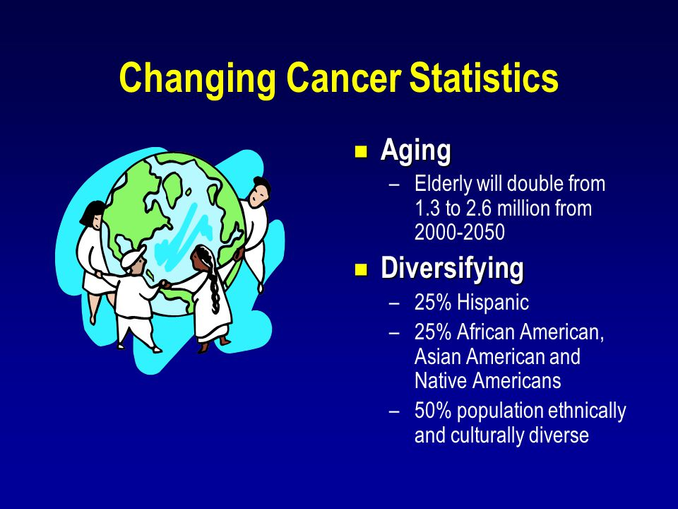 Changing Cancer Statistics  Aging –Elderly will double from 1.3 to 2.6 million from 2000-2050  Diversifying –25% Hispanic –25% African American, Asi