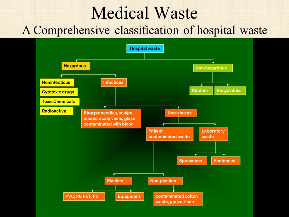 Medical Waste A Comprehensive classification of hospital waste