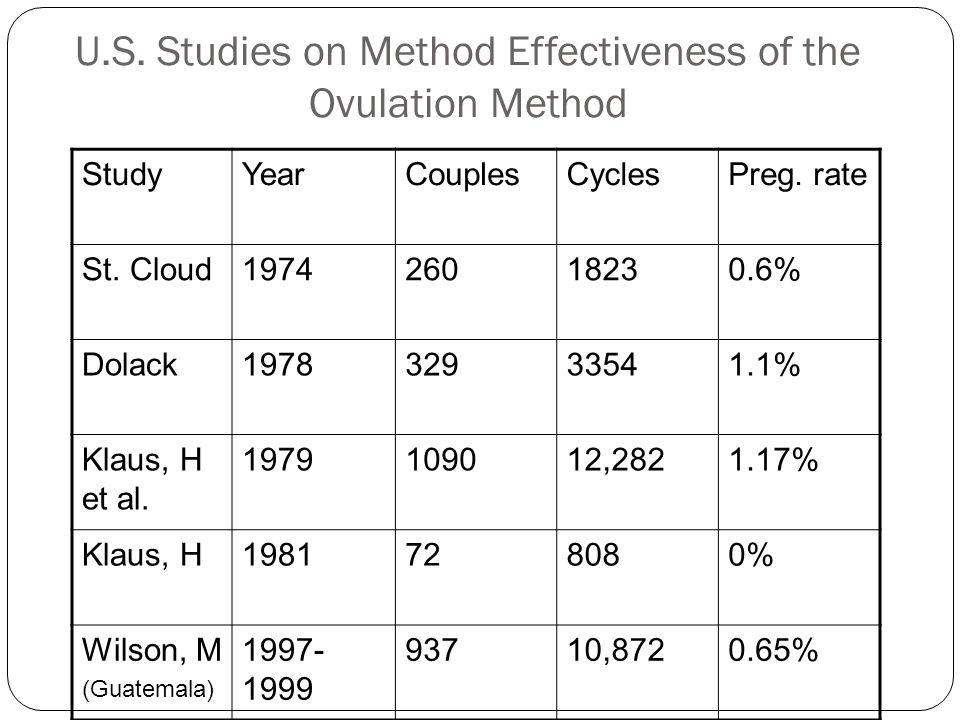 U.S. Studies on Method Effectiveness of the Ovulation Method StudyYearCouplesCyclesPreg. rate St. Cloud197426018230.6% Dolack197832933541.1% Klaus, H