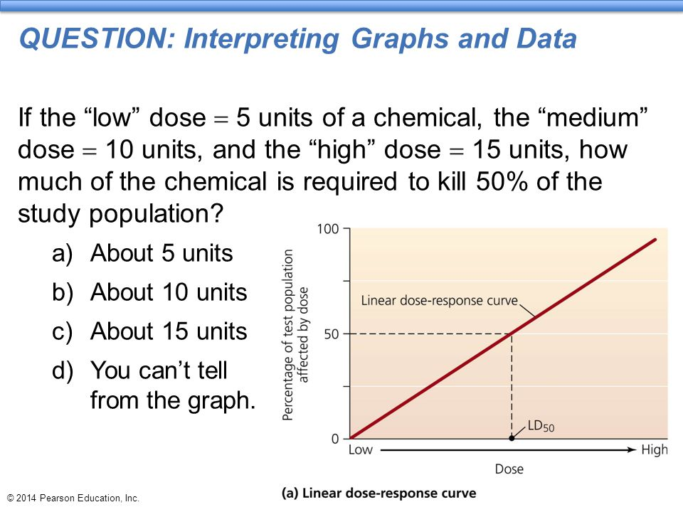 """© 2014 Pearson Education, Inc. QUESTION: Interpreting Graphs and Data If the """"low"""" dose  5 units of a chemical, the """"medium"""" dose  10 units, and the"""