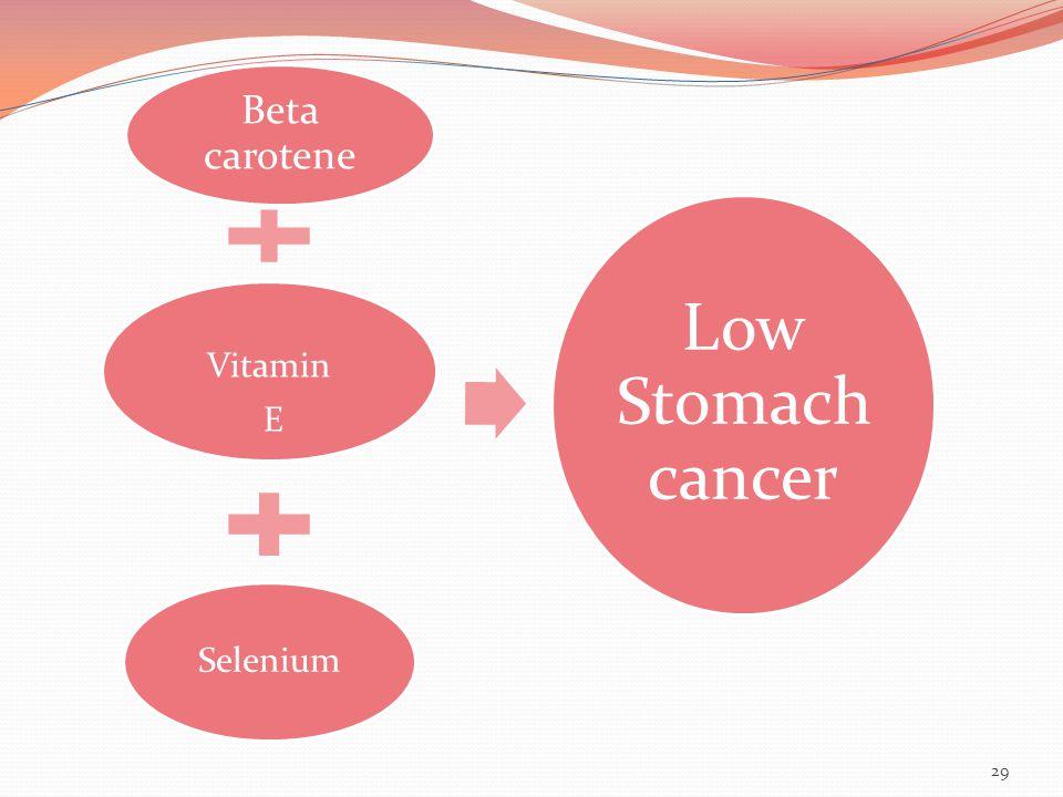 Beta carotene Vitamin E Selenium Low Stomach cancer 29