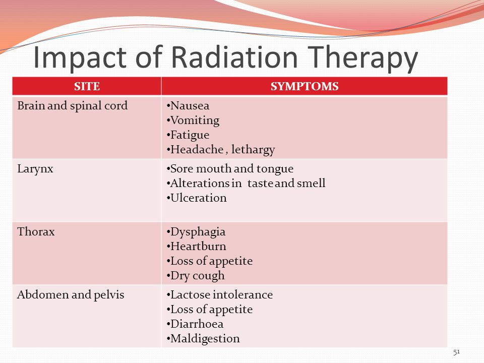Impact of Radiation Therapy SITESYMPTOMS Brain and spinal cord Nausea Vomiting Fatigue Headache, lethargy Larynx Sore mouth and tongue Alterations in taste and smell Ulceration Thorax Dysphagia Heartburn Loss of appetite Dry cough Abdomen and pelvis Lactose intolerance Loss of appetite Diarrhoea Maldigestion 51